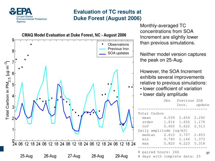 Evaluation of TC results at