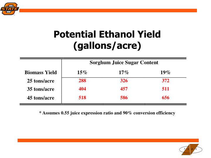 Potential Ethanol Yield