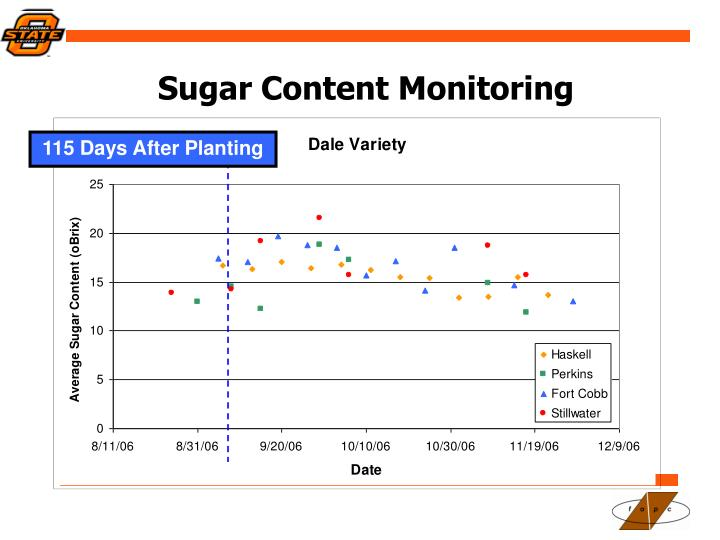 Sugar Content Monitoring