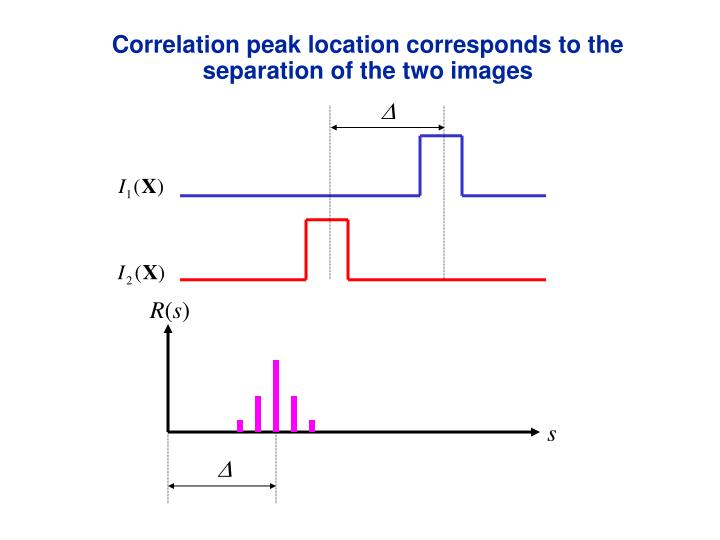 Correlation peak location corresponds to the separation of the two images