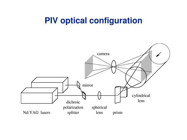 PIV optical configuration