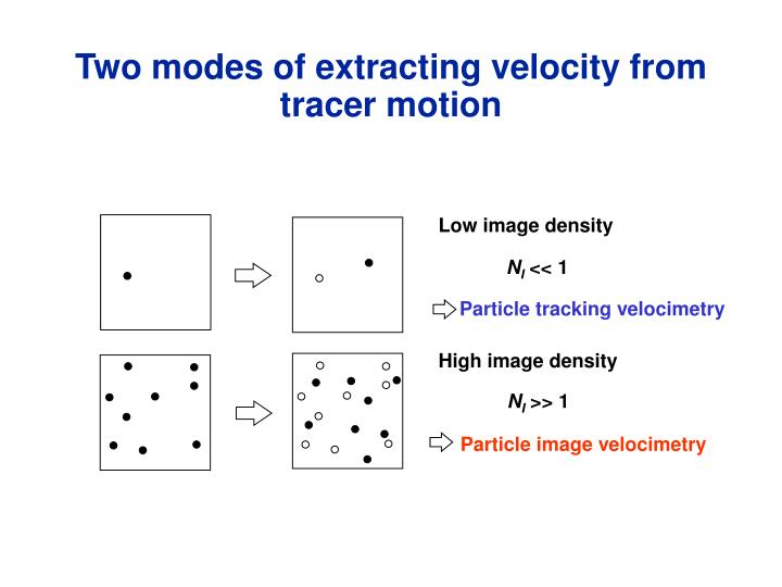 Two modes of extracting velocity from tracer motion