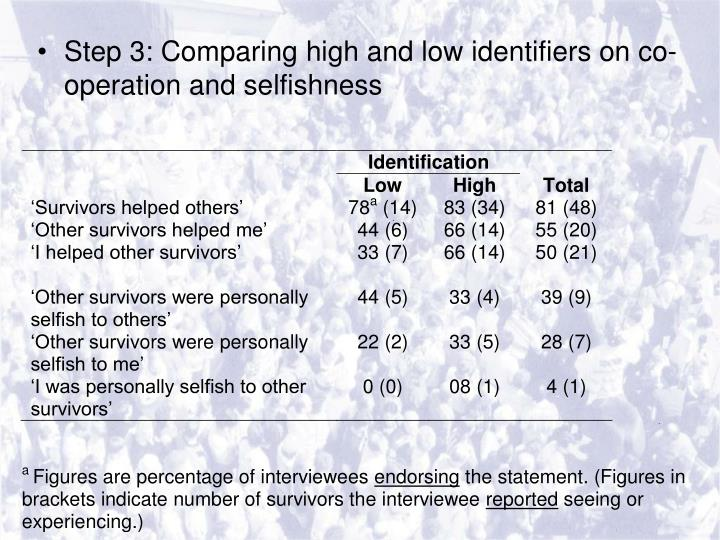 Step 3: Comparing high and low identifiers on co-operation and selfishness