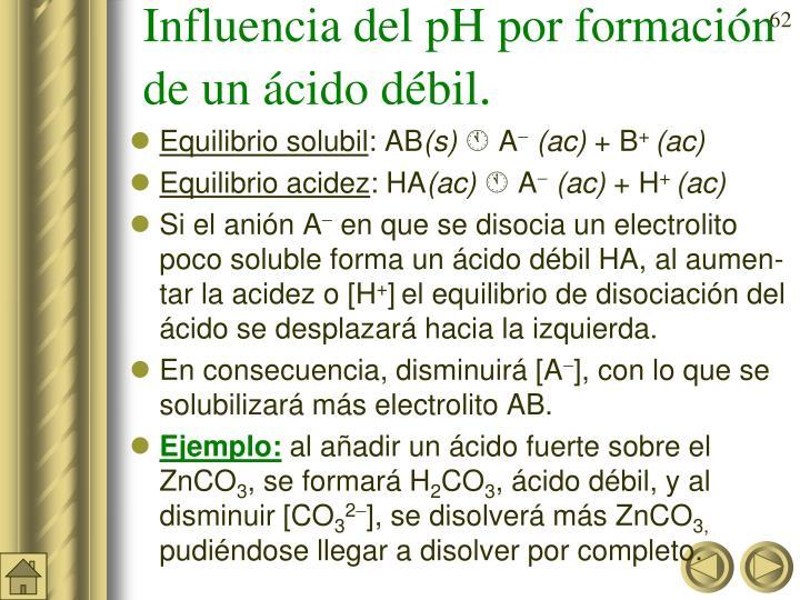 Influencia del pH por formación de un ácido débil