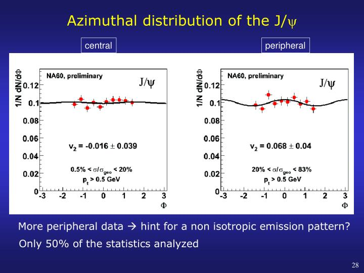 Azimuthal distribution of the J/