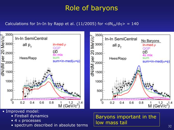 Role of baryons