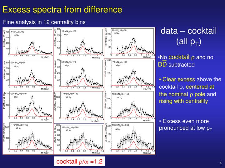 Excess spectra from difference