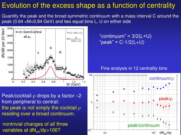 Evolution of the excess shape as a function of centrality