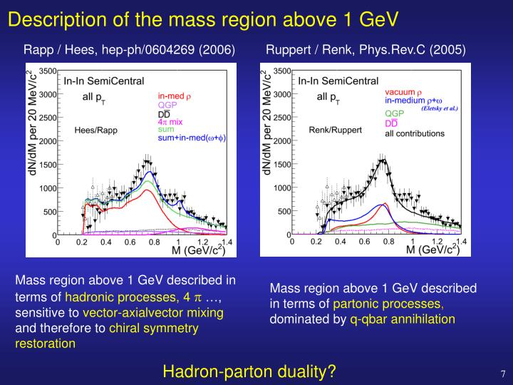 Description of the mass region above 1 GeV