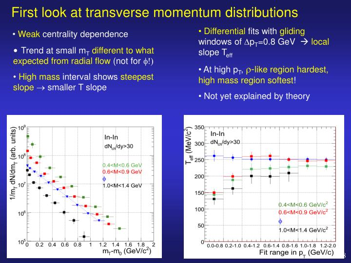 First look at transverse momentum distributions