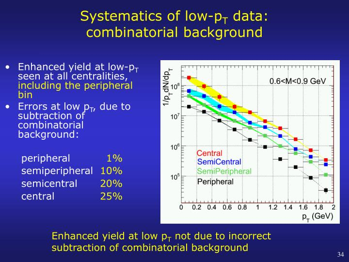Systematics of low-p