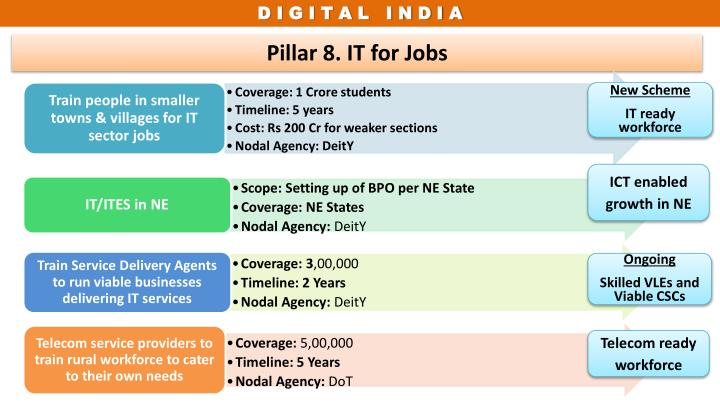 Pillar 8. IT for Jobs