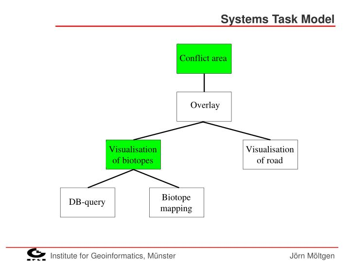 Systems Task Model