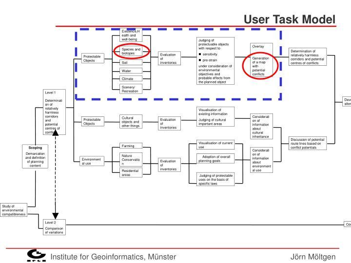 User Task Model
