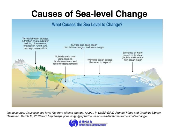Causes of Sea-level Change