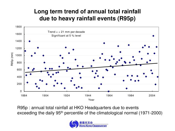 Long term trend of annual total rainfall