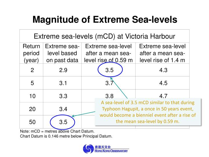 Magnitude of Extreme Sea-levels