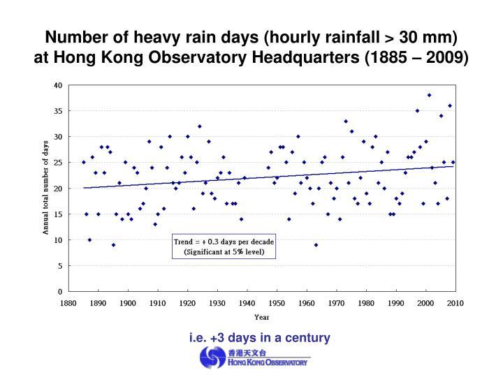 Number of heavy rain days (hourly rainfall > 30 mm)