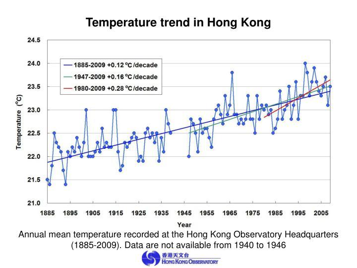 Temperature trend in Hong Kong