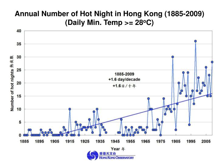 Annual Number of Hot Night in Hong Kong