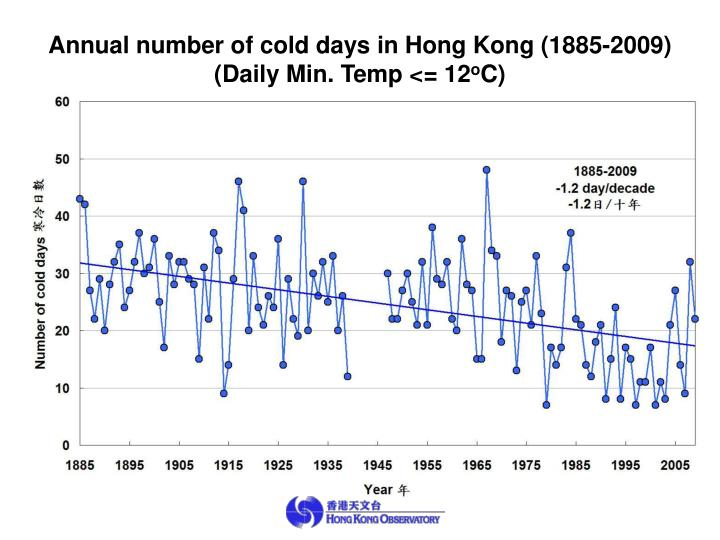 Annual number of cold days in Hong Kong