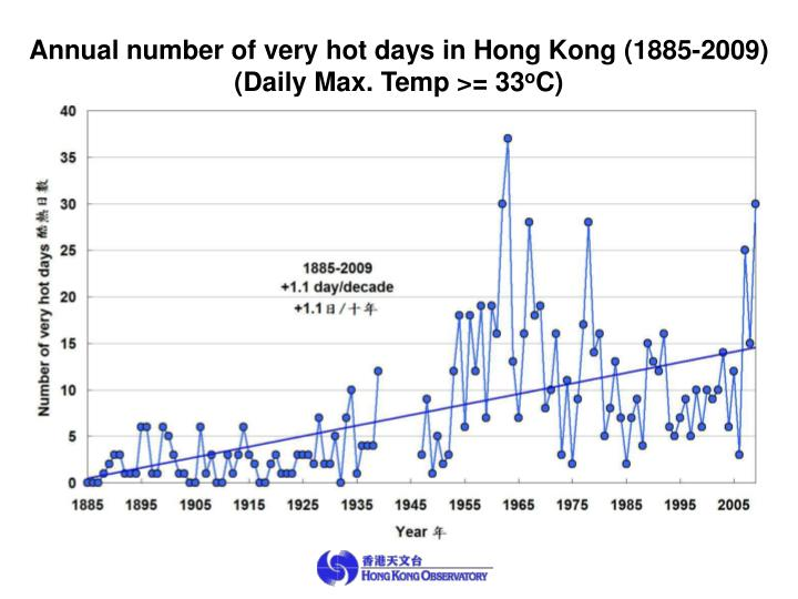 Annual number of very hot days in Hong Kong