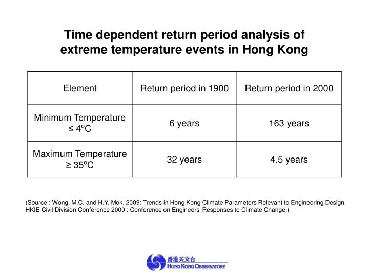 Time dependent return period analysis of