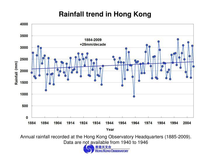 Rainfall trend in Hong Kong
