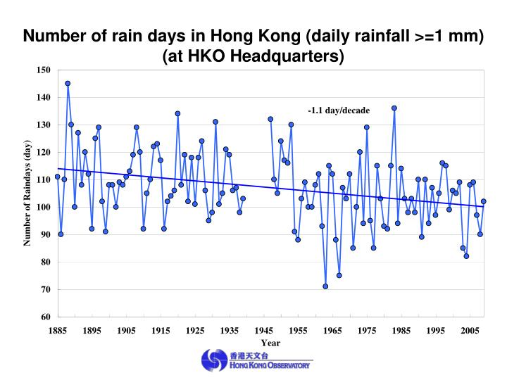 Number of rain days in Hong Kong (daily rainfall >=1 mm)