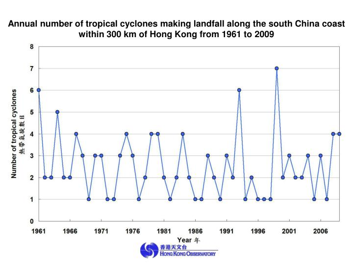 Annual number of tropical cyclones making landfall along the south China coast