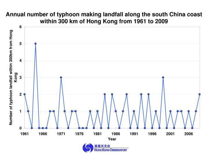 Annual number of typhoon making landfall along the south China coast