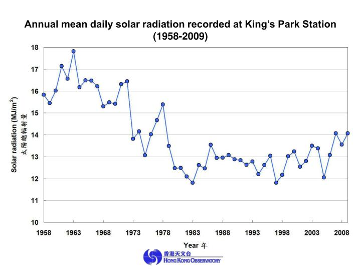 Annual mean daily solar radiation recorded at King's Park Station
