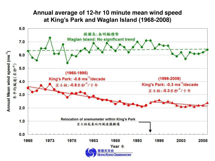 Annual average of 12-hr 10 minute mean wind speed