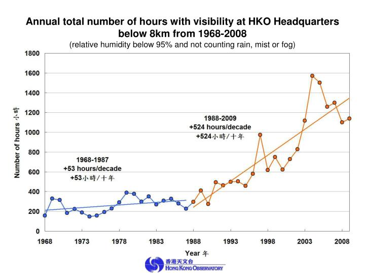 Annual total number of hours with visibility at HKO Headquarters
