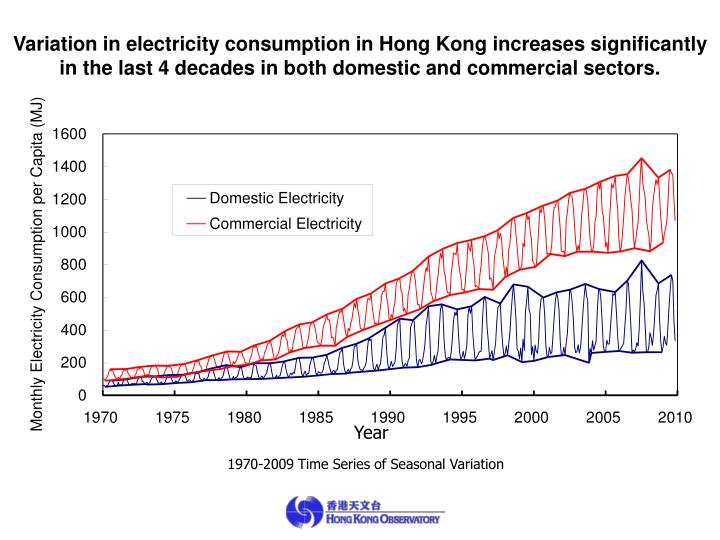 Variation in electricity consumption in Hong Kong
