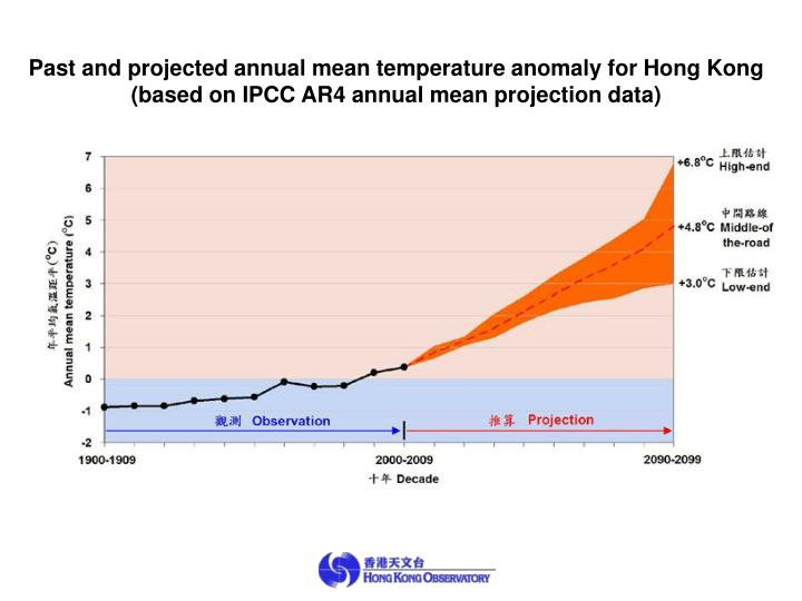 Past and projected annual mean temperature anomaly for Hong Kong