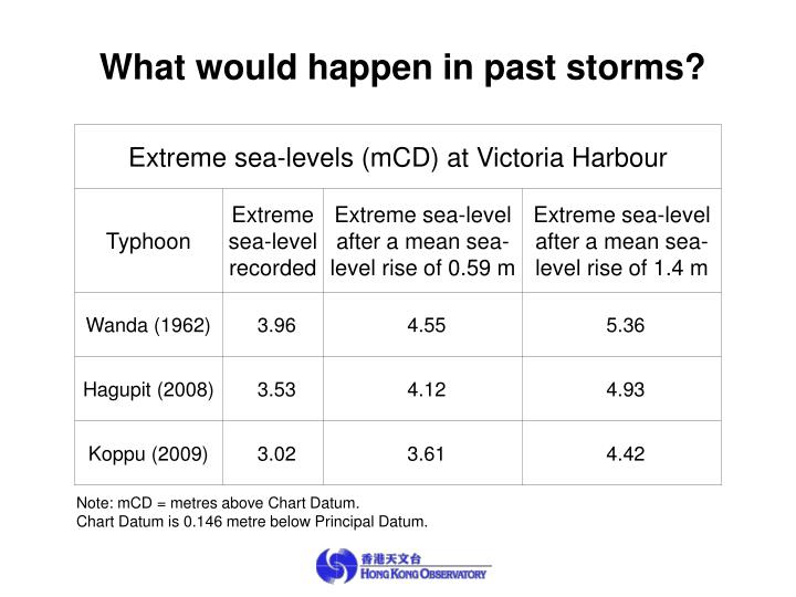 What would happen in past storms?