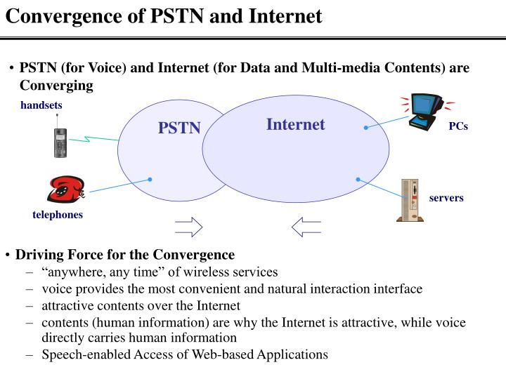Convergence of PSTN and Internet