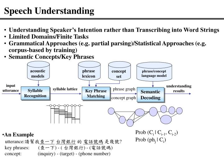Understanding Speaker's Intention rather than Transcribing into Word Strings