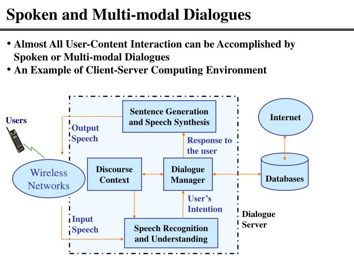 Spoken and Multi-modal Dialogues