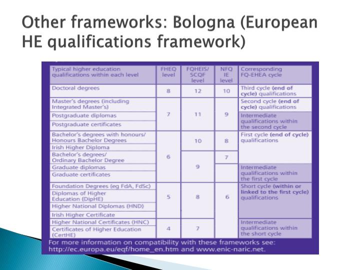 Other frameworks: Bologna (European HE qualifications framework)