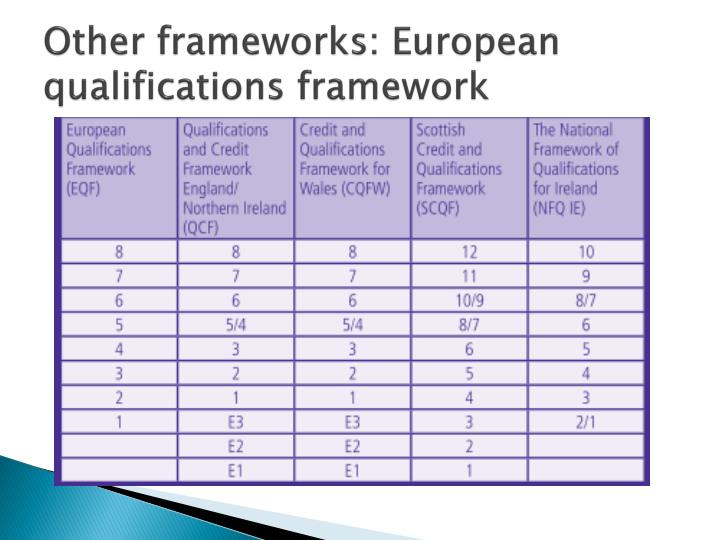 Other frameworks: European qualifications framework