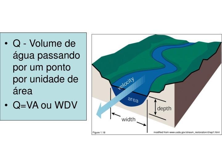 modified from www.usda.gov/stream_restoration/chap1.html