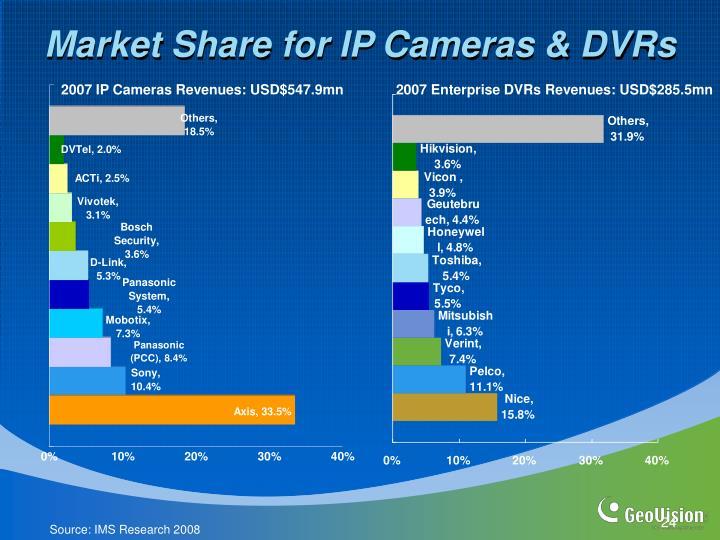 Market Share for IP Cameras & DVRs