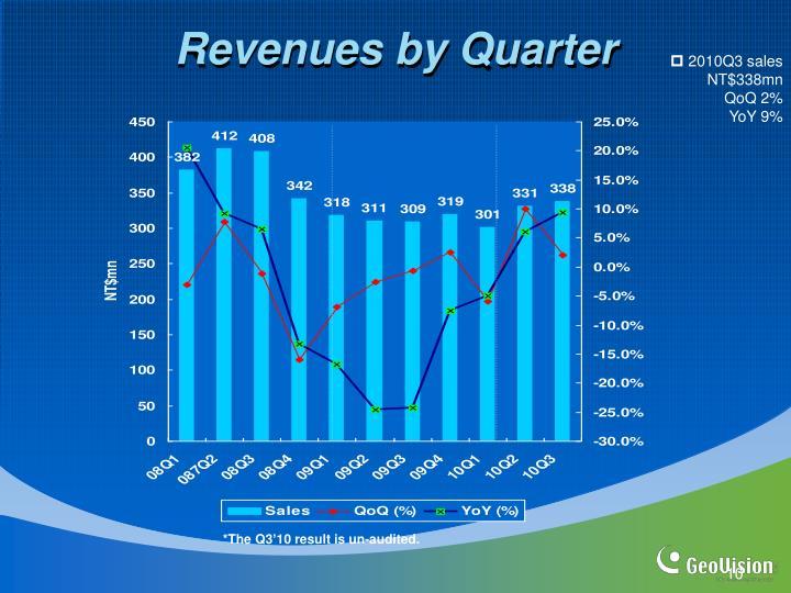 Revenues by Quarter