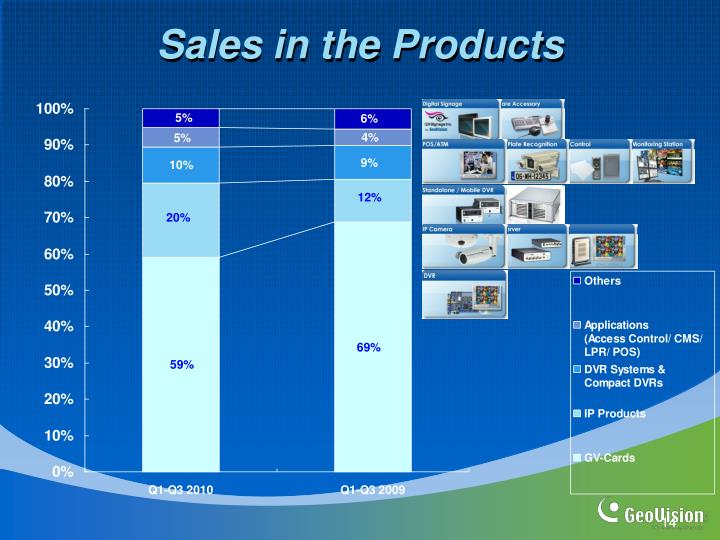 Sales in the Products
