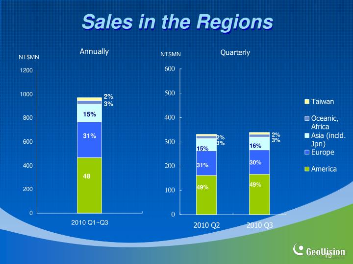 Sales in the Regions