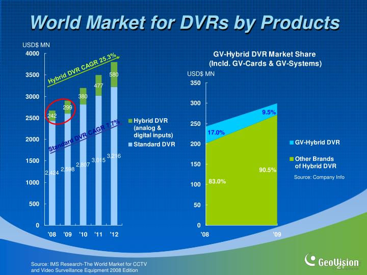 World Market for DVRs by Products
