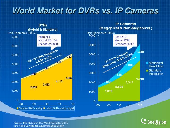 World Market for DVRs vs. IP Cameras