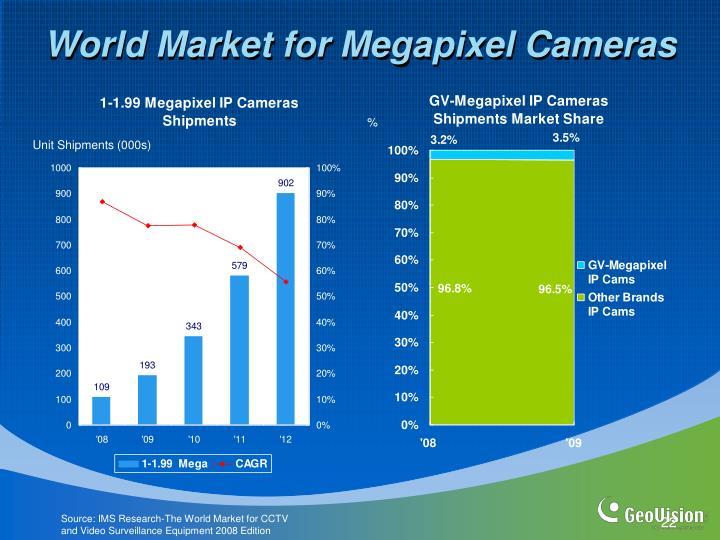 World Market for Megapixel Cameras